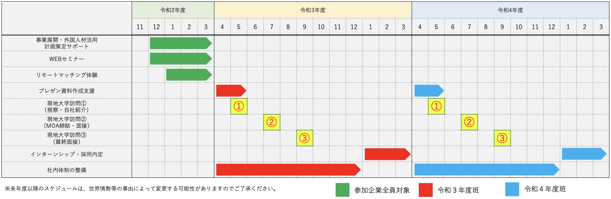 実施スケジュール表